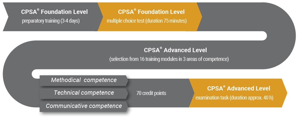 cpsa-program-structure-en