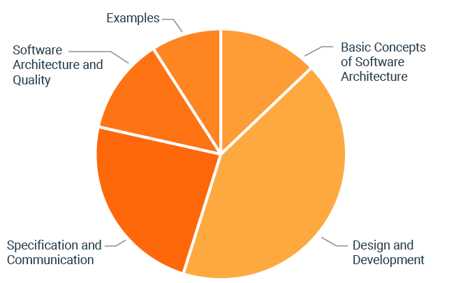 foundation-level-diagramm-en