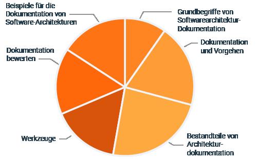 advanced-level-diagramm-adoc-de