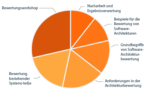 CPSA Advanced Level Modul ARCEVAL Diagramm Lehrplaninhalte