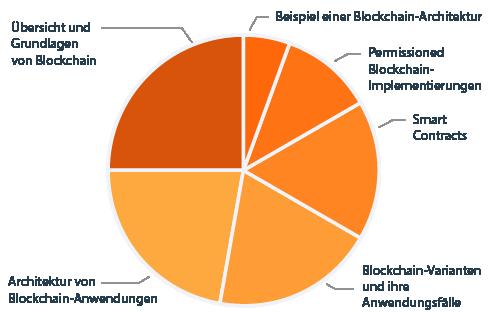 CPSA Advanced Level Modul BLOCKCHAIN Diagramm Lehrplaninhalte