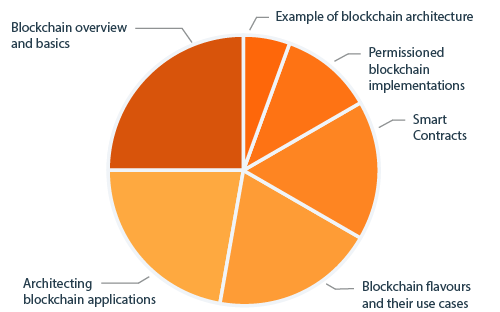 CPSA Advanced Level module BLOCKCHAIN diagram curriculum content