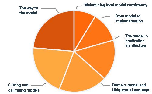 CPSA Advanced Level module DDD diagram curriculum content
