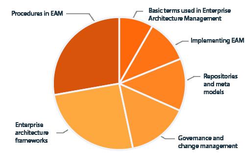 CPSA Advanced Level module EAM diagram curriculum content