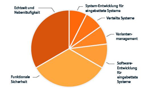 CPSA Advanced Level Modul EMBEDDED Diagramm Lehrplaninhalte