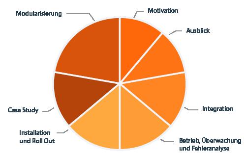 CPSA Advanced Level Modul FLEX Diagramm Lehrplaninhalte