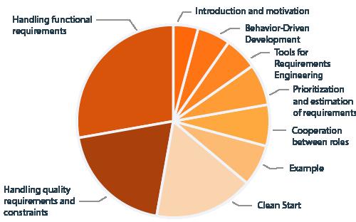 CPSA Advanced Level module REQ4ARC diagram curriculum content