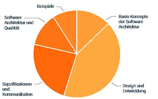 foundation-level-diagramm-de
